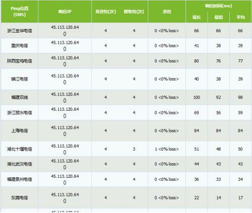 BlueHost香港服务器ping速度