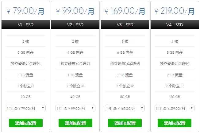 BlueHost SSD云VPS方案