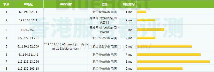 BlueHost香港主机MTR路由追踪测试