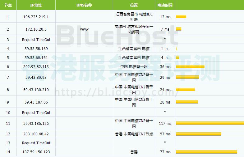 BlueHost香港服务器路由器追踪