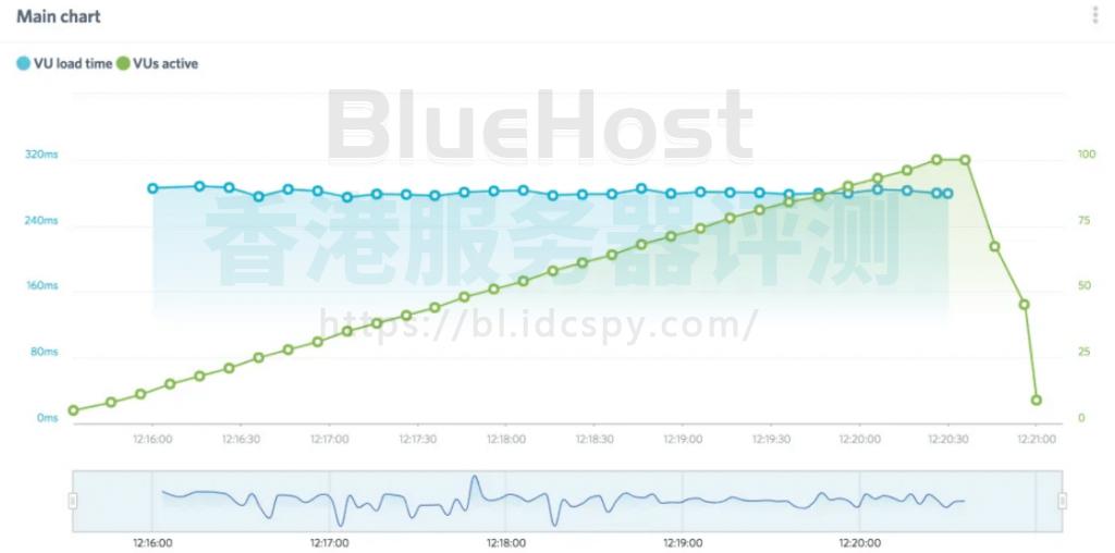 BlueHost负载影响测试