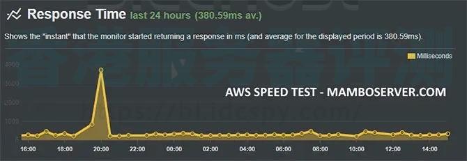 BlueHost与亚马逊虚拟主机速度对比