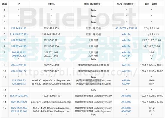 BlueHost美国SSD VPS主机性能和速度评测
